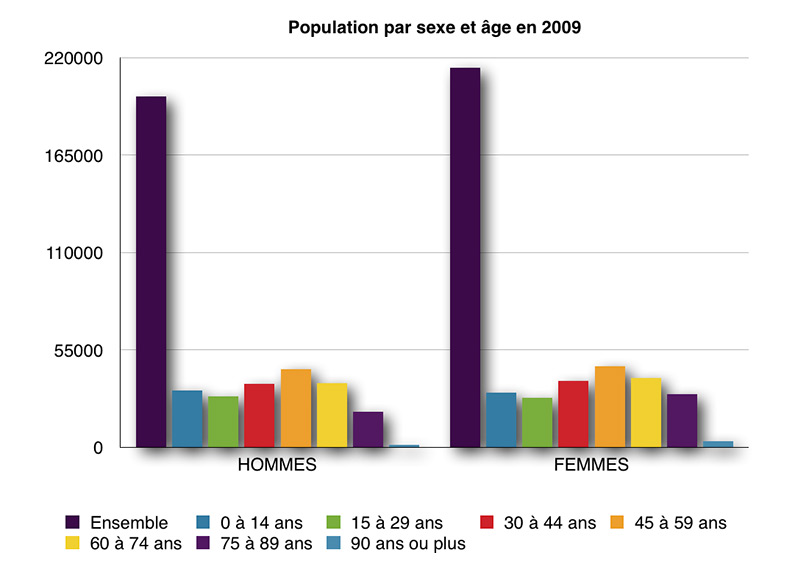 Evolution de la population en Dordogne